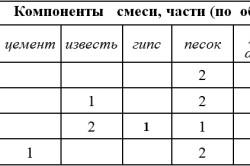Таблица составы смесей для оштукатуренных печей