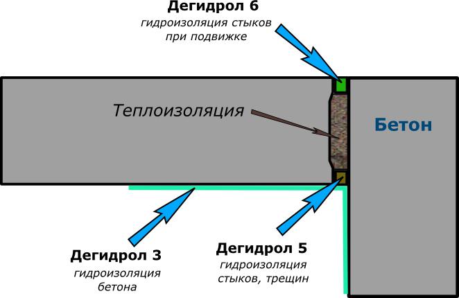 Схема тепло- и гидроизоляции межпанельного шва