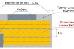 Схема теплого пола с пленкой