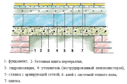 Схема теплоизоляции бетонного пола