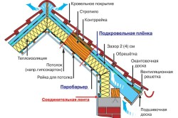 Схема теплоизоляции кровли