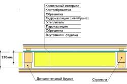 Схема теплоизоляции перекрытия