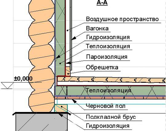 Схема теплоизоляции пола парилки.