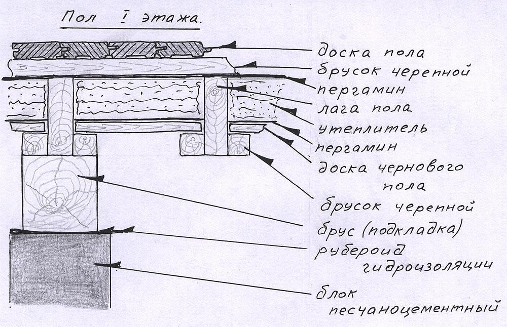 Деревянный пол первого этажа своими руками 812