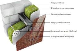 Схема теплоизоляции внешней стены дома