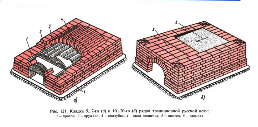 Схема традиционной русской
