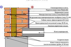 Схема трехслойной кирпичной стены.