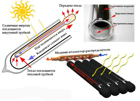 Трубки для солнечный коллектор своими руками 387
