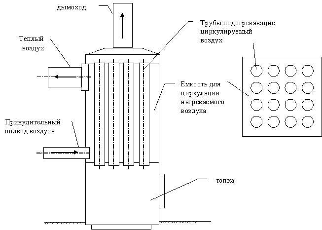 Схема твердотопливного котла