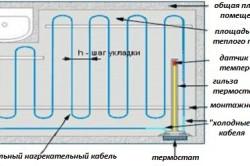 Схема укладки одножильного кабельного теплого пола