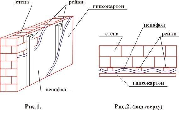 Схема укладки пенофола