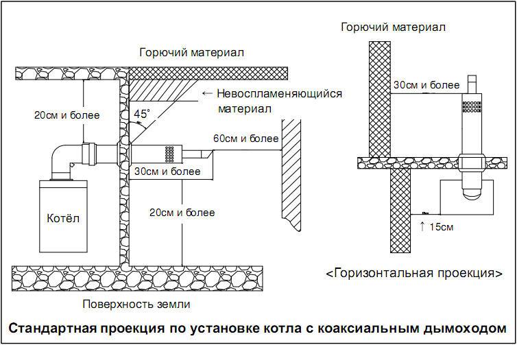 Схема установки котла с