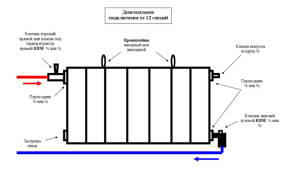 Как подключать радиаторы отопления своими руками