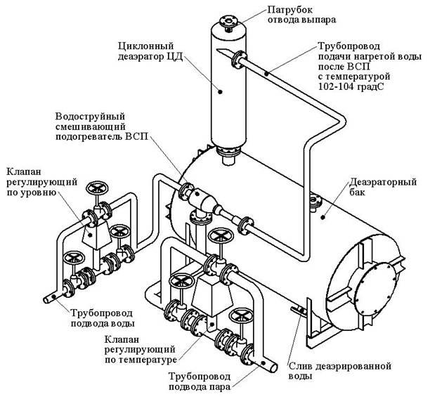 Схема устройства атмосферного