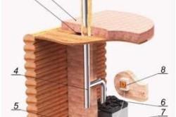 Схема устройства газовой печи