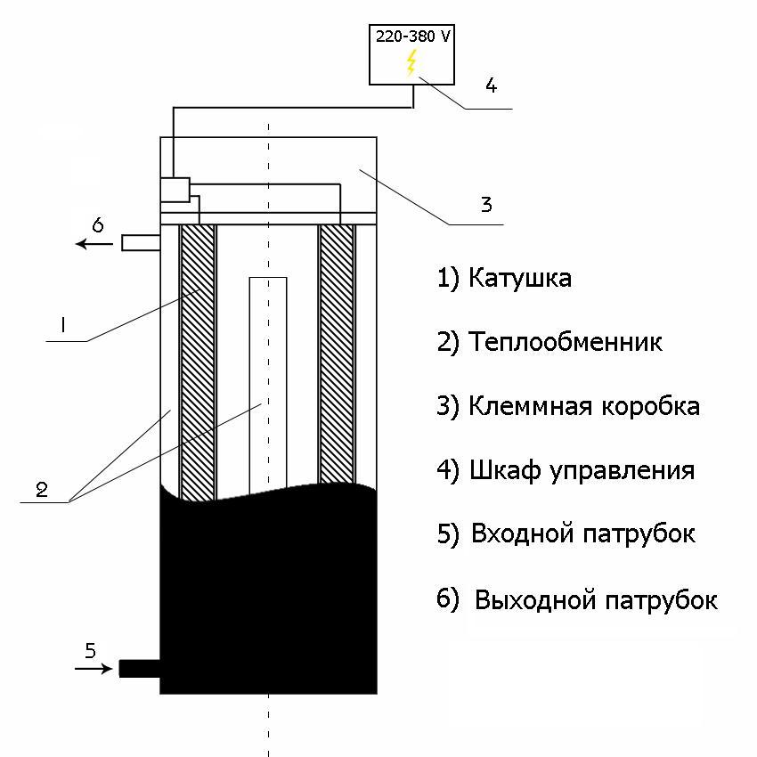 Схема устройства индукционного