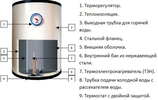 Схема устройства электрического водонагревателя.