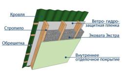 Схема устройства крыши утеплённая эковатой