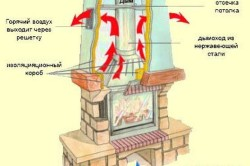 Схема устройства печи-камина