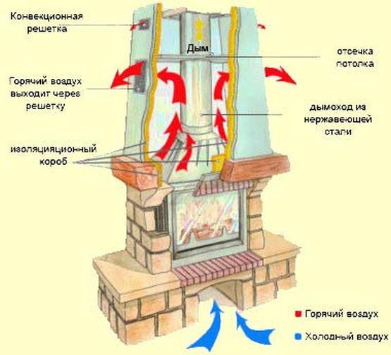 Как изготовить своими руками камин