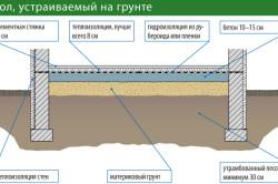 Схема устройства пола по грунту