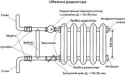 Схема устройства радиатора отопления