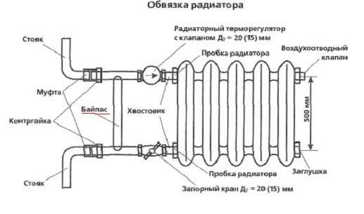 Схема устройства радиатора