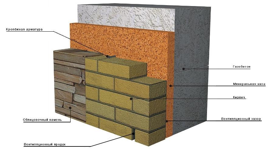 Схема устройства стены из
