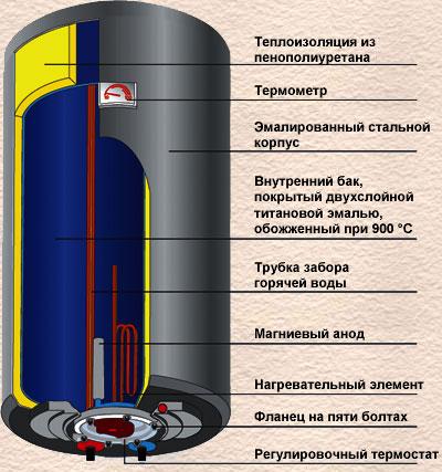 электрические схемы polaris