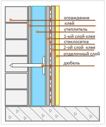 Схема утепления балкона (без паробарьера)