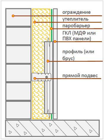 Схема утепления балкона (с установкой паробарьера)