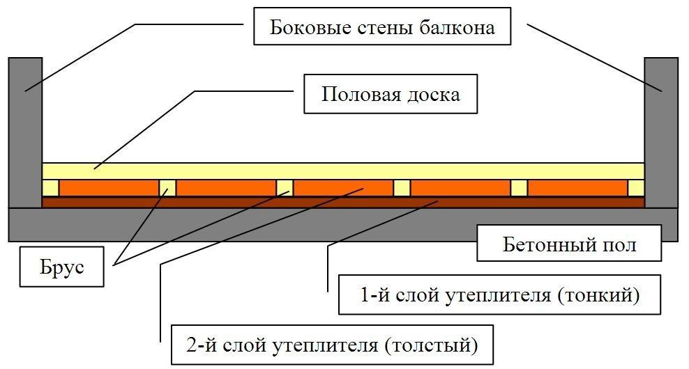 Утепление пола балкона пенопластом своими руками видео