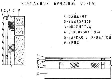 Схема утепления брусовой стены