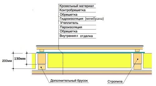 Схема утепления чердачного