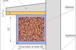Схема утепления цоколя фундамента