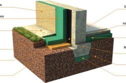 Схема утепления цоколя грунтом