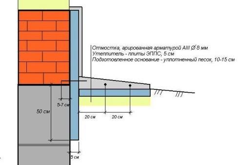 Схема утепления цоколя и отмостки