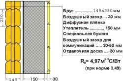 Схема утепления деревянного фасада