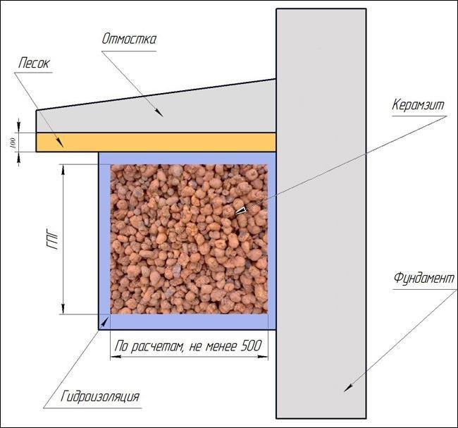 Схема утепления фундамента керамзитом.