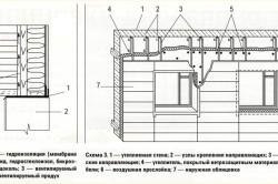 Схема утепления и облицовки дома
