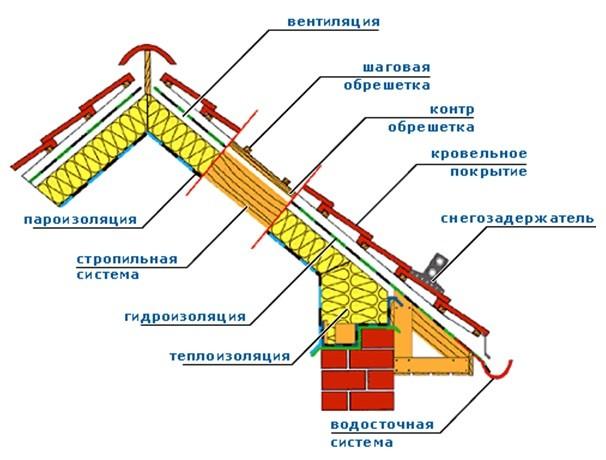 Схема утепления мансардной крыши.