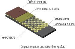 Схема утепления плоской кровли пеностеклом