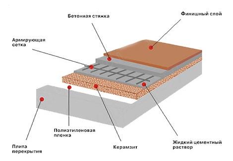 Схема утепления пола керамзитом.