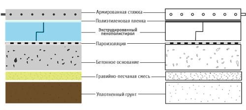 Схема утепления пола по грунту