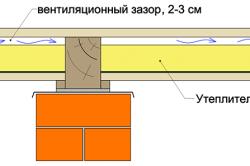 Схема утепления пола в каркасном доме