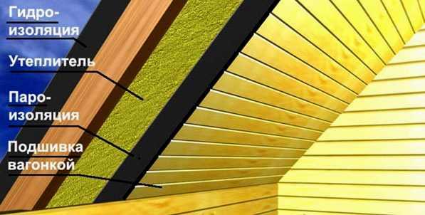 Схема утепления потолка скатной крыши