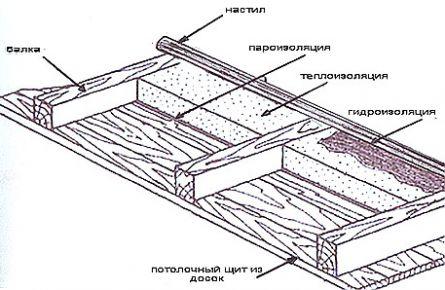 Схема утепления потолка.