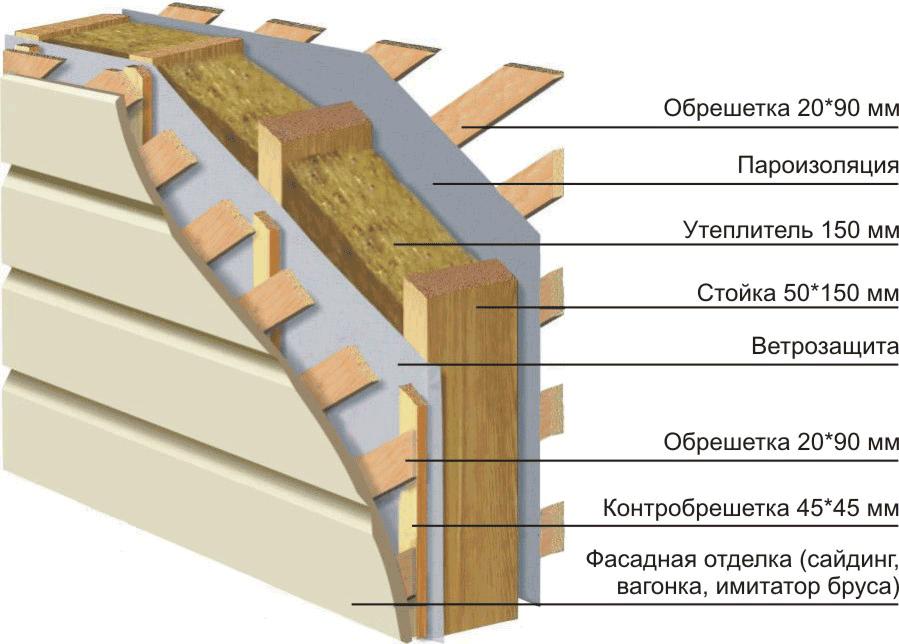 Схема утепления с применением базальтовой ваты.