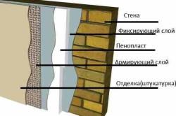 Схема утепления стен бани снаружи - вариант 2