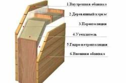 Схема утепления стен деревянного дома